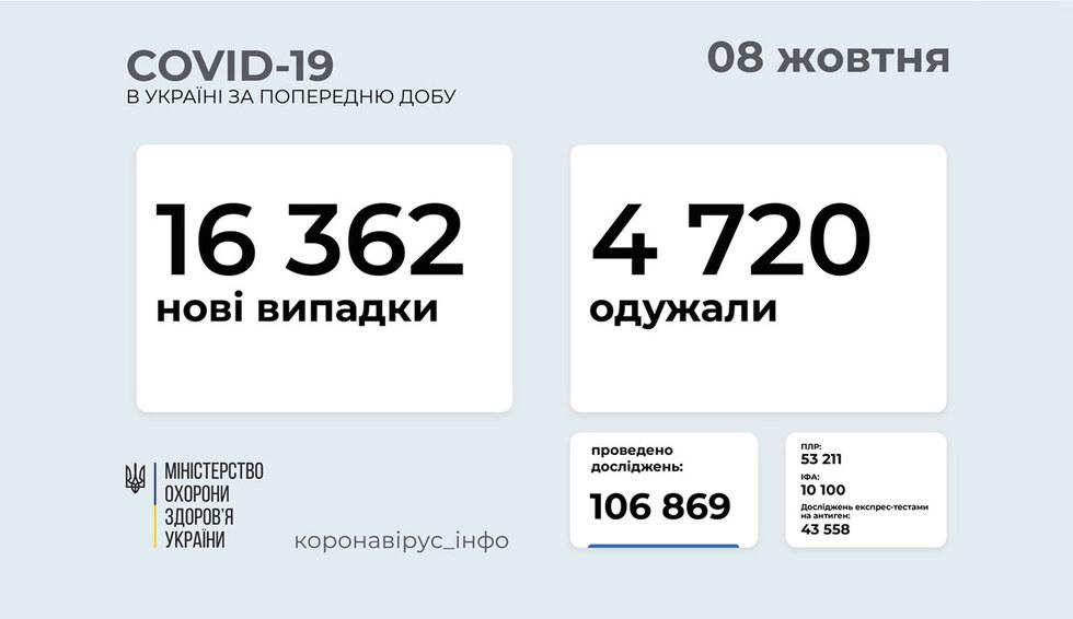 Україна на 7 місці у світі за кількістю нових випадків COVID-19